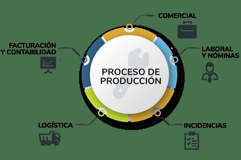 software para empresas de produccion