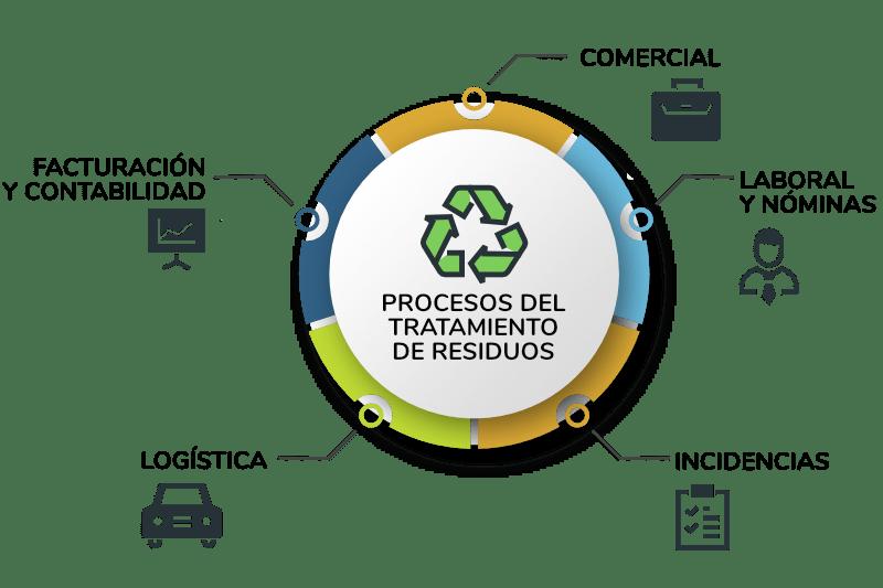 software gestión de residuos
